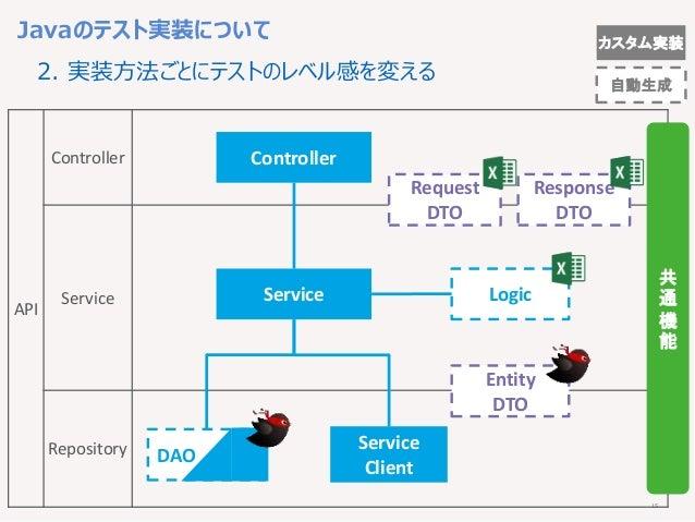 15 カスタム実装 API Controller Service Repository Controller Service Logic DAO 共 通 機 能 Entity DTO Service Client Request DTO Res...