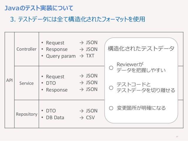 17 Javaのテスト実装について 3. テストデータには全て構造化されたフォーマットを使用 API Controller • Request • Response • Query param Service • Request • DTO •...