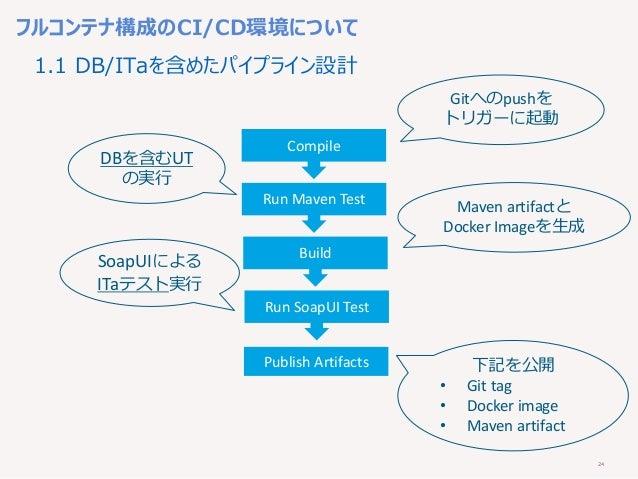 24 フルコンテナ構成のCI/CD環境について Compile Run Maven Test Build Run SoapUI Test Publish Artifacts DBを含むUT の実行 下記を公開 • Git tag • Docke...