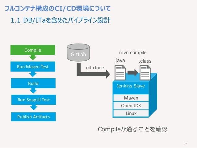 25 Linux Open JDK Maven Jenkins Slave フルコンテナ構成のCI/CD環境について Compile Run Maven Test Build Run SoapUI Test Publish Artifacts ...