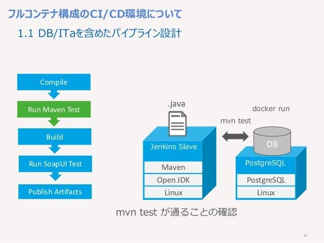 26 フルコンテナ構成のCI/CD環境について Compile Run Maven Test Build Run SoapUI Test Publish Artifacts Linux Open JDK Maven mvn test が通ること...