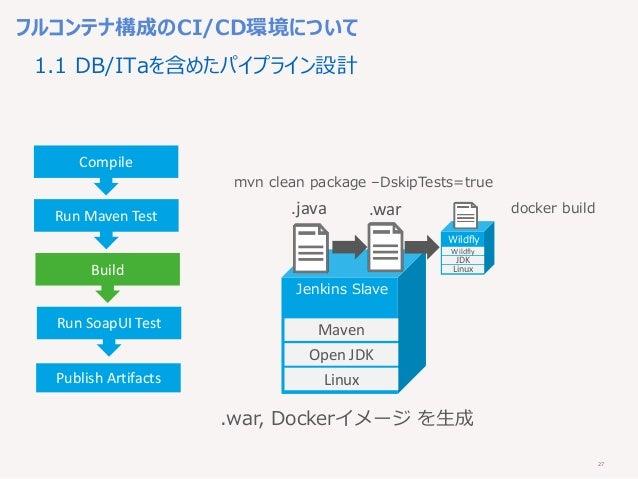 27 フルコンテナ構成のCI/CD環境について Compile Run Maven Test Build Run SoapUI Test Publish Artifacts Linux Open JDK Maven .war, Dockerイメ...