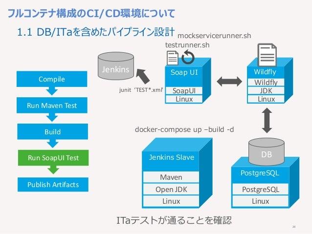 28 mockservicerunner.sh フルコンテナ構成のCI/CD環境について Compile Run Maven Test Build Run SoapUI Test Publish Artifacts Linux Open JDK...