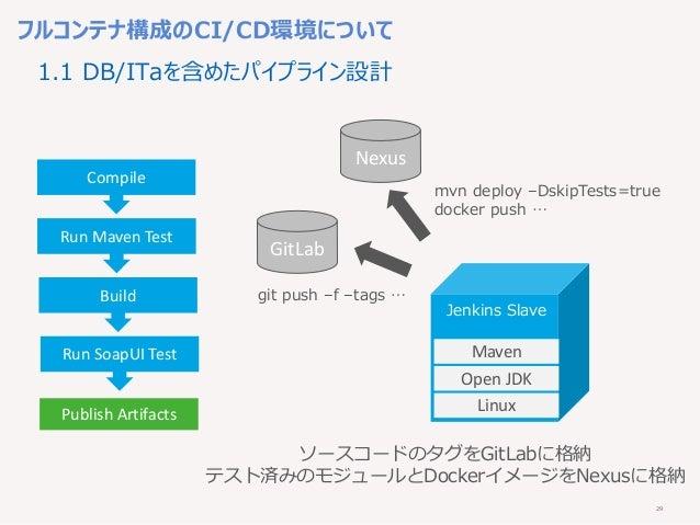 29 Nexus フルコンテナ構成のCI/CD環境について Compile Run Maven Test Build Run SoapUI Test Publish Artifacts Linux Open JDK Maven GitLab ソ...