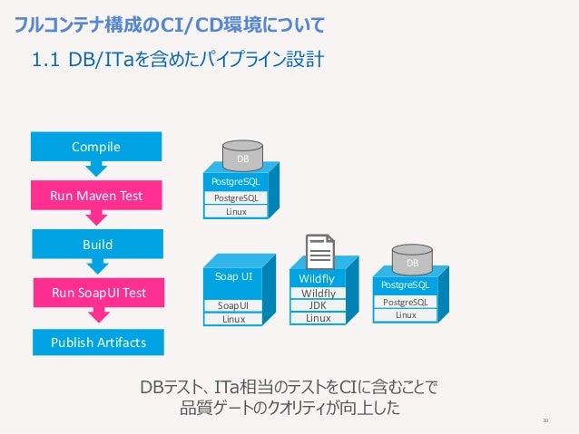30 フルコンテナ構成のCI/CD環境について Compile Run Maven Test Build Run SoapUI Test Publish Artifacts 1.1 DB/ITaを含めたパイプライン設計 Linux Postgr...