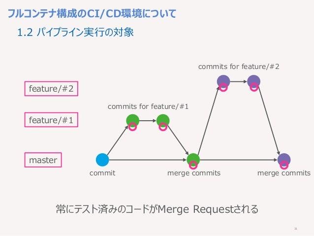 31 フルコンテナ構成のCI/CD環境について 1.2 パイプライン実行の対象 master feature/#1 commit feature/#2 commits for feature/#1 commits for feature/#2 ...