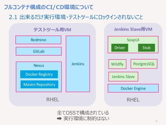 36 フルコンテナ構成のCI/CD環境について テストツール用VM Jenkins Slave用VM RHEL Redmine Jenkins GitLab Nexus Docker Registry Maven Repository RHEL...