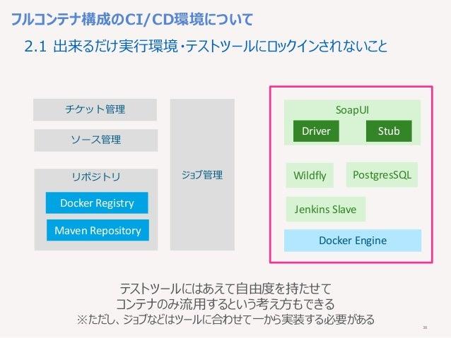 38 フルコンテナ構成のCI/CD環境について チケット管理 ジョブ管理 ソース管理 リポジトリ Docker Registry Maven Repository Docker Engine Wildfly PostgresSQL SoapUI...