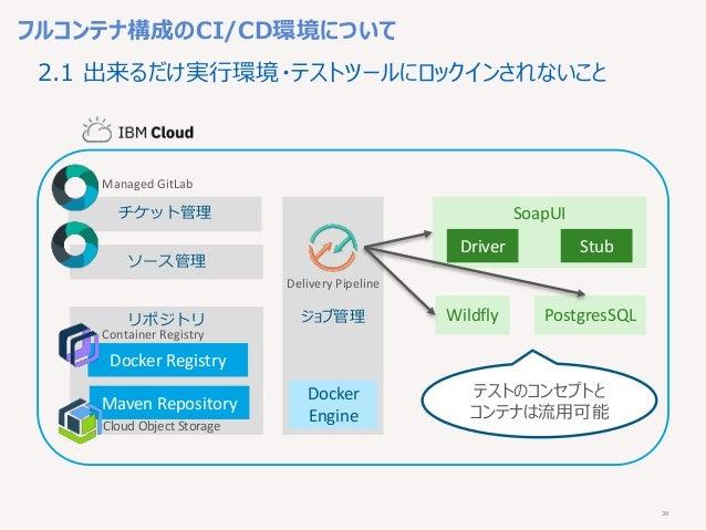 39 フルコンテナ構成のCI/CD環境について 2.1 出来るだけ実行環境・テストツールにロックインされないこと チケット管理 ジョブ管理 ソース管理 リポジトリ Docker Registry Maven Repository Wildfly...