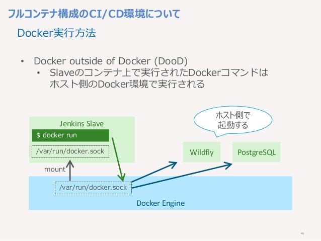 45 フルコンテナ構成のCI/CD環境について • Docker outside of Docker (DooD) • Slaveのコンテナ上で実行されたDockerコマンドは ホスト側のDocker環境で実行される Docker Engine...