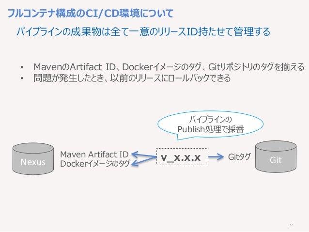 47 フルコンテナ構成のCI/CD環境について パイプラインの成果物は全て一意のリリースID持たせて管理する Gitタグ Nexus Maven Artifact ID Dockerイメージのタグ v_x.x.x Git • MavenのArt...