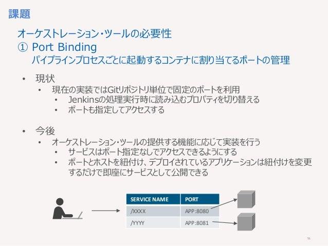 51 課題 • 現状 • 現在の実装ではGitリポジトリ単位で固定のポートを利用 • Jenkinsの処理実行時に読み込むプロパティを切り替える • ポートも指定してアクセスする • 今後 • オーケストレーション・ツールの提供する機能に応じて...