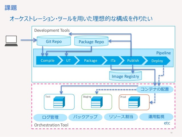 53 Development Tools Orchestration Tool Pipeline Test Staging Prod Compile UT Package Publish Git Repo コンテナの配置 運用監視リソース割当バ...