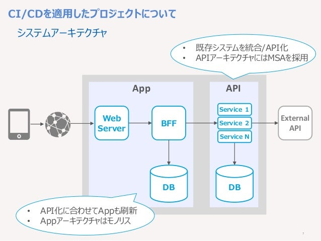 7 Web Server DB BFF CI/CDを適用したプロジェクトについて システムアーキテクチャ App API External API DB Service 1 Service 2 Service N • 既存システムを統合/API...
