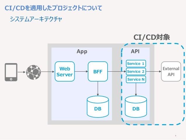 8 Web Server DB BFF システムアーキテクチャ App API External API DB Service 1 Service 2 Service N CI/CD対象 CI/CDを適用したプロジェクトについて