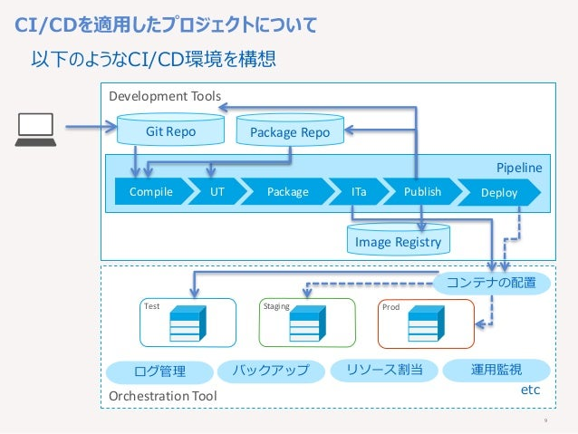 9 Development Tools Orchestration Tool Pipeline Test Staging Prod Compile UT Package Publish Git Repo コンテナの配置 運用監視リソース割当バッ...