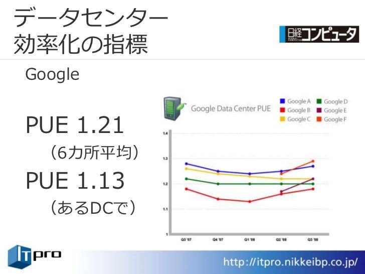 データセンター 効率化の指標 Google   PUE 1.21  (6カ所平均) PUE 1.13  (あるDCで)