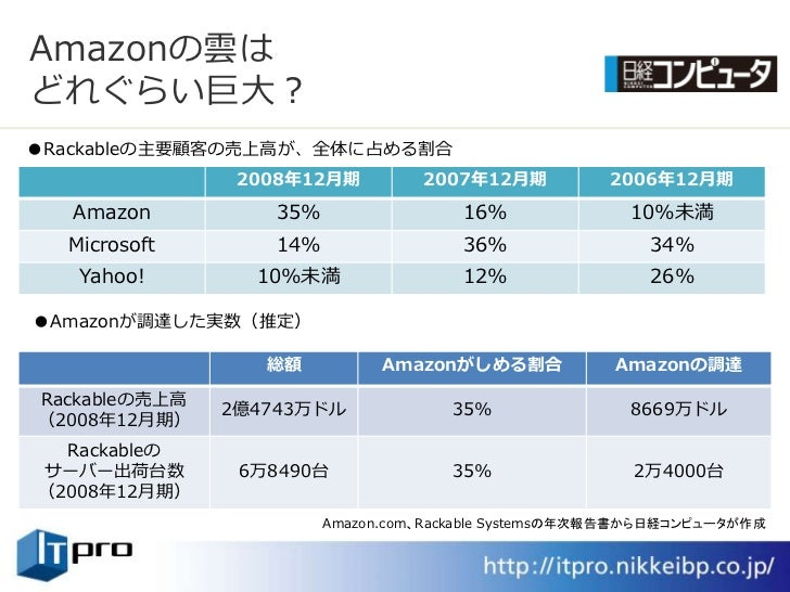 Amazonの雲は どれぐらい巨大? ●Rackableの主要顧客の売上高が、全体に占める割合                 2008年12月期         2007年12月期          2006年12月期    Amazon  ...