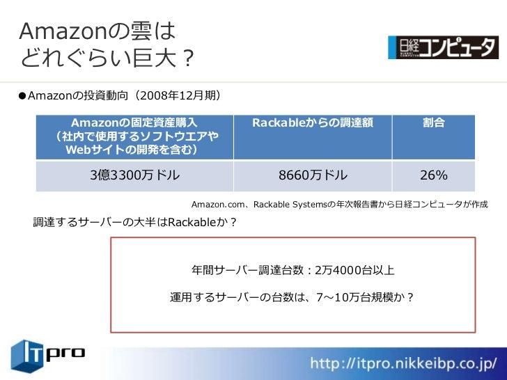 Amazonの雲は どれぐらい巨大? ●Amazonの投資動向(2008年12月期)       Amazonの固定資産購入          Rackableからの調達額            割合    (社内で使用するソフトウエアや   ...