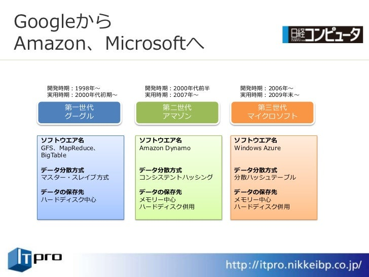 Googleから Amazon、Microsoftへ     開発時期:1998年~       開発時期:2000年代前半    開発時期:2006年~    実用時期:2000年代初期~    実用時期:2007年~      実用時期:2...