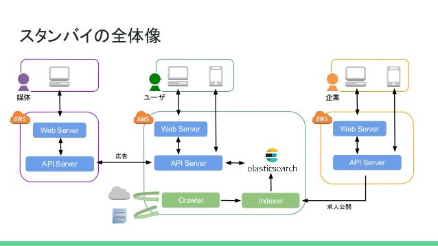 スタンバイの全体像 ユーザ Web Server API Server Indexer 企業 Web Server API Server 求人公開 Crawler 広告 媒体 Web Server API Server