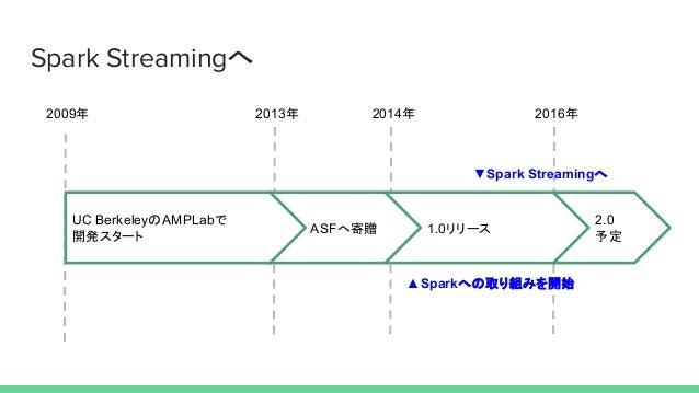 Spark Streamingへ 2009年 2013年 2014年 2016年 ASFへ寄贈 UC BerkeleyのAMPLabで 開発スタート 1.0リリース 2.0 予定 ▲Sparkへの取り組みを開始 ▼Spark Streamingへ