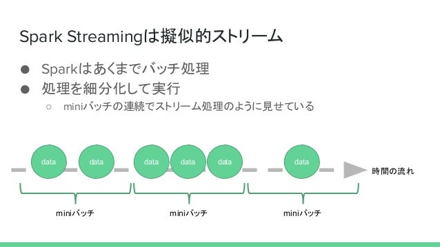 Spark Streamingは擬似的ストリーム ● Sparkはあくまでバッチ処理 ● 処理を細分化して実行 ○ miniバッチの連続でストリーム処理のように見せている 時間の流れ data data data data data data ...