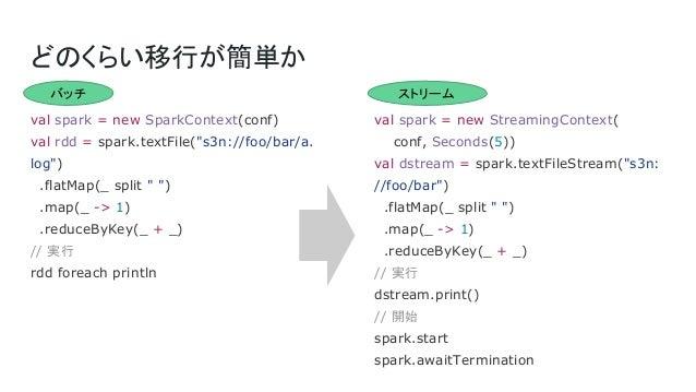 """どのくらい移行が簡単か val spark = new SparkContext(conf) val rdd = spark.textFile(""""s3n://foo/bar/a. log"""") .flatMap(_ split """" """") .map..."""
