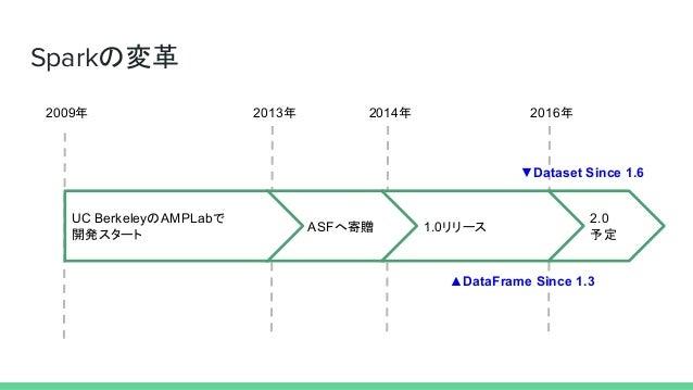 Sparkの変革 2009年 2013年 2014年 2016年 ASFへ寄贈 UC BerkeleyのAMPLabで 開発スタート 1.0リリース 2.0 予定 ▲DataFrame Since 1.3 ▼Dataset Since 1.6