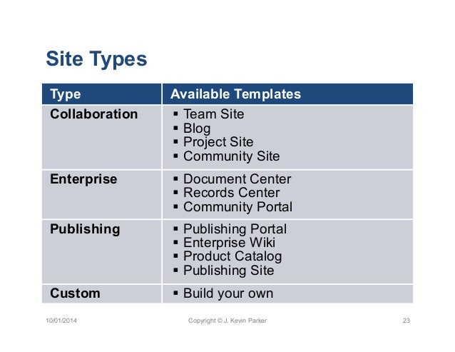 sharepoint 2013 product catalog site template - how to leverage sharepoint 2013 to organize label