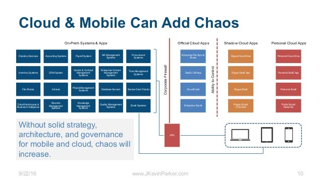 9/22/16 www.JKevinParker.com 10 Cloud & Mobile Can Add Chaos Enterprise File Sync & Share SaaS LOB App Cloud Email Enterpr...