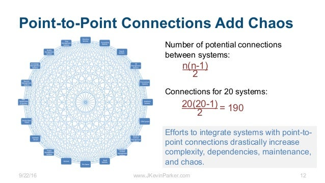 9/22/16 www.JKevinParker.com 12 Point-to-Point Connections Add Chaos Number of potential connections between systems: n(n-...