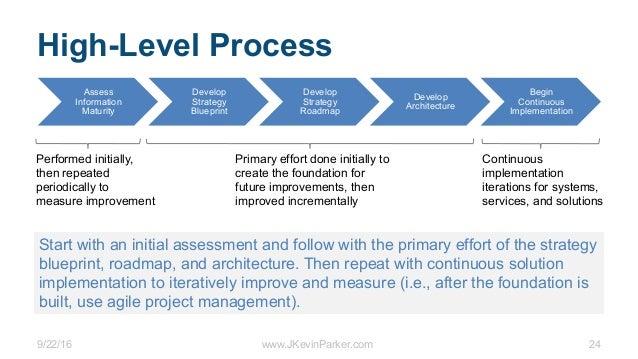 9/22/16 www.JKevinParker.com 24 Assess Information Maturity Develop Strategy Blueprint Develop Strategy Roadmap Develop Ar...