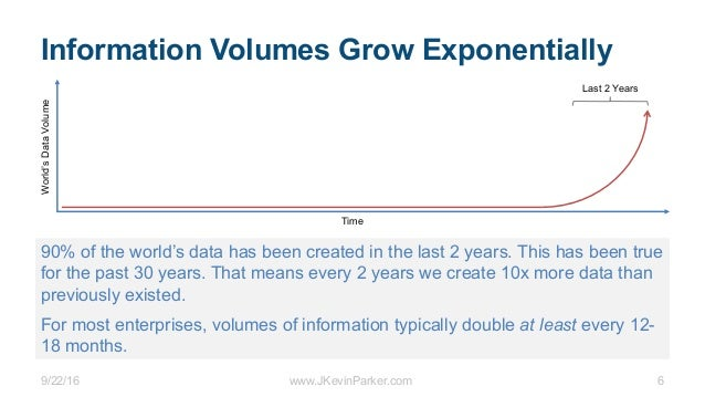 9/22/16 www.JKevinParker.com 6 Information Volumes Grow Exponentially 90% of the world's data has been created in the last...