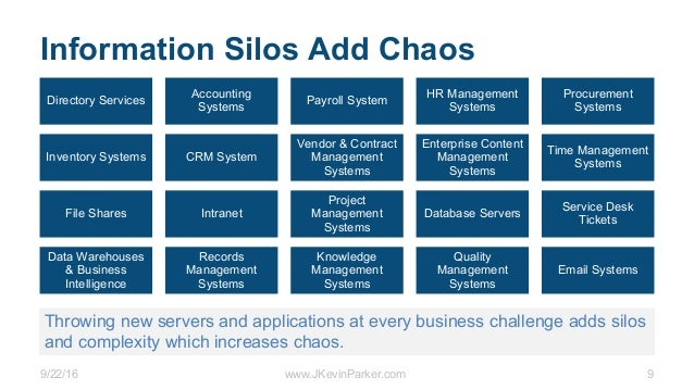 9/22/16 www.JKevinParker.com 9 Information Silos Add Chaos Directory Services Accounting Systems Payroll System HR Managem...