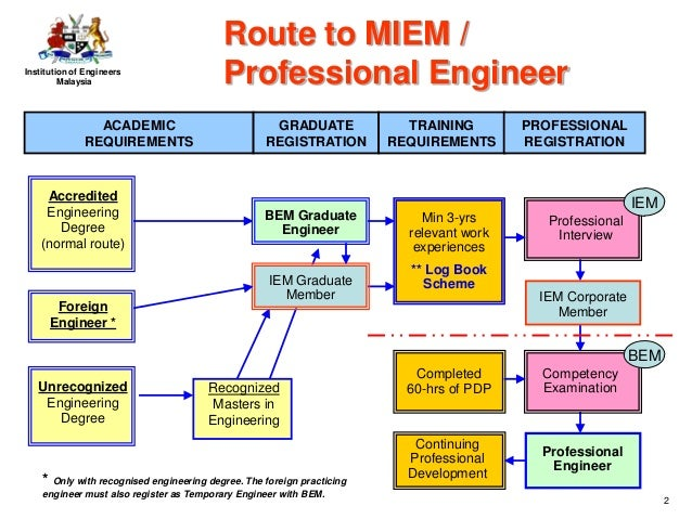 Route To Professional Engineer P Eng And Member Of Iem Miem