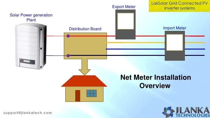 CEB Approved Net Meter System in    Sri       Lanka