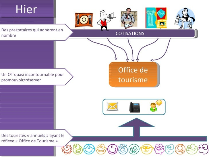 Intervention Jean-Luc Boulin - Structuration touristique - INTERPATT 2012 Slide 2