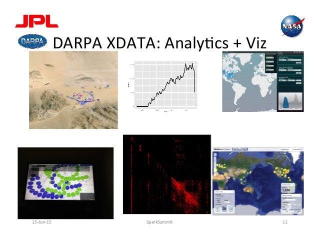 DARPA  XDATA:  AnalyLcs  +  Viz   15-‐Jun-‐15   SparkSummit   11   0 4000 8000 12000 2006 2008 2010 2012...
