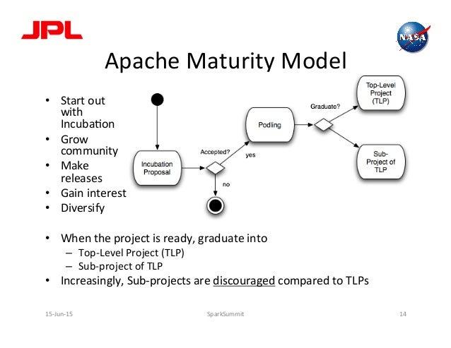 Apache  Maturity  Model   • Start  out   with     IncubaLon   • Grow     community   • Make   ...