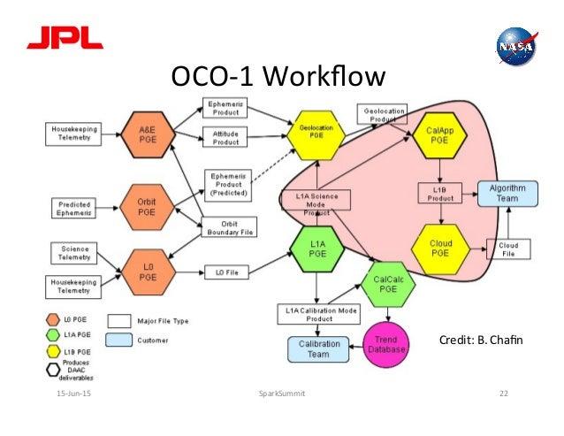 OCO-‐1  Workflow     15-‐Jun-‐15   SparkSummit   22   Credit:  B.  Chafin