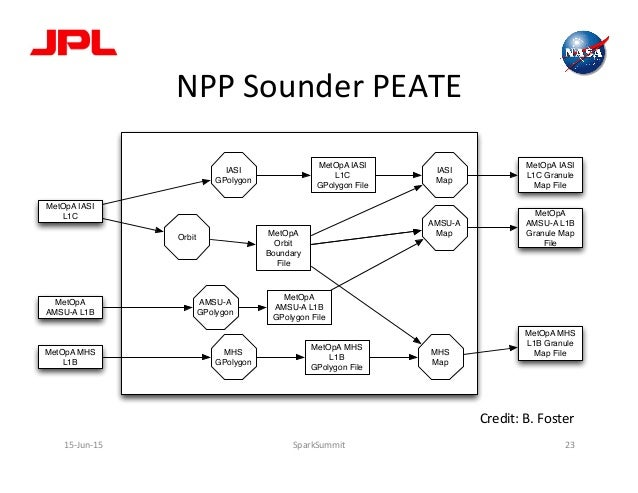 NPP  Sounder  PEATE   15-‐Jun-‐15   SparkSummit   23   Orbit IASI GPolygon AMSU-A GPolygon MHS GPolygon IASI...