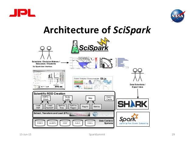 Architecture  of  SciSpark   15-‐Jun-‐15   SparkSummit   29   Scientific RDD Creation SciSpark HDFS / Shark S...