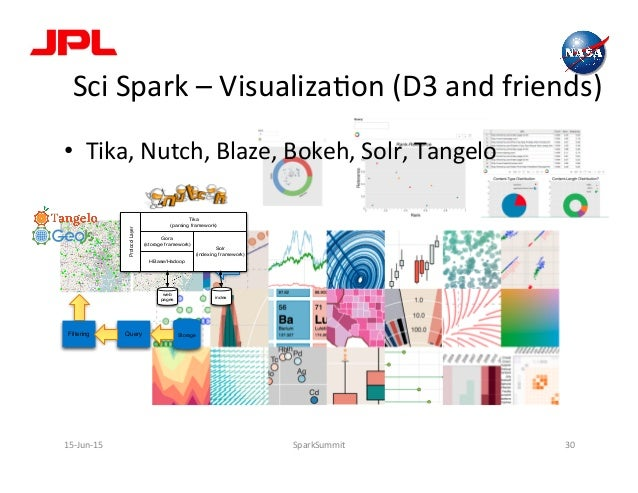 Sci  Spark  –  VisualizaLon  (D3  and  friends)   15-‐Jun-‐15   SparkSummit   30   Query Storage Ras...