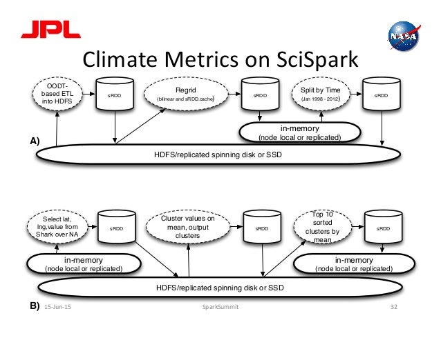 Climate  Metrics  on  SciSpark   15-‐Jun-‐15   SparkSummit   32   sRDD OODT- based ETL into HDFS sRDD Regr...