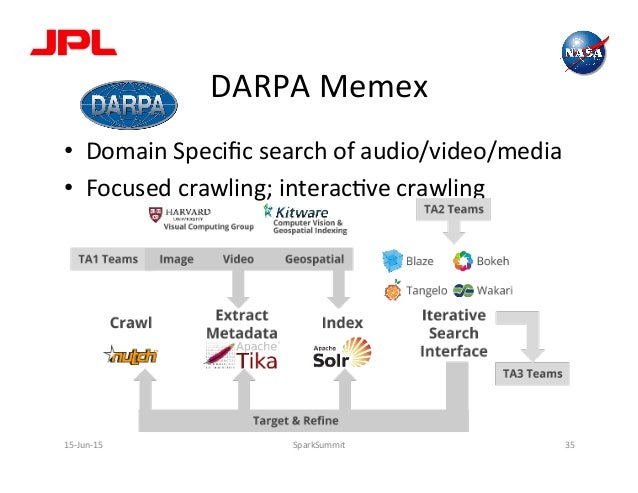 DARPA  Memex   • Domain  Specific  search  of  audio/video/media   • Focused  crawling;  interacLve  ...