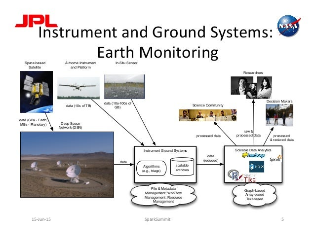 Instrument  and  Ground  Systems:   Earth  Monitoring   15-‐Jun-‐15   SparkSummit   5   Instrument Gro...