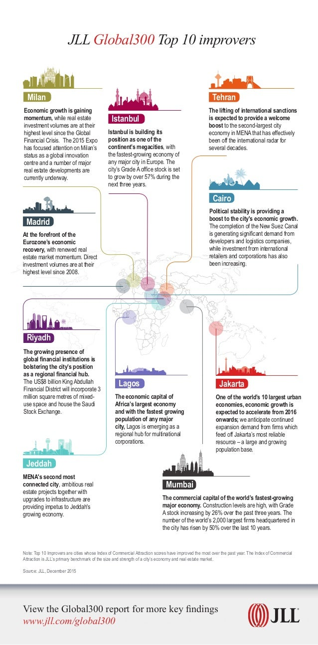 JLL Global300 Top 10 improvers Note: Top 10 Improvers are cities whose Index of Commercial Attraction scores have improved...