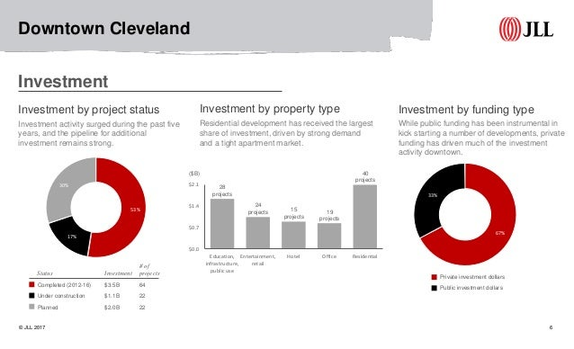 Jll Downtown Cleveland Full Circle Report 2017