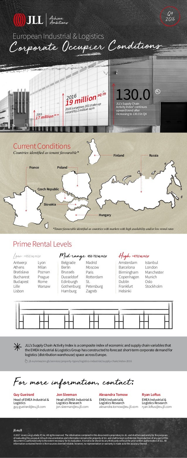 European Industrial & Logistics Current Conditions Countries identified as tenant favourable* Prime Rental Levels France F...